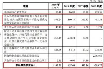 号外福昕软件冲科创板非常常损益占净利润近三成