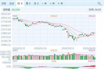 港股午后横盘震动恒指涨0.8%消费股医药股涨幅居前
