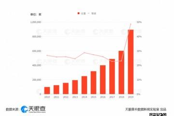 520521领证预定火爆我国4月新增婚庆企业1.8万家