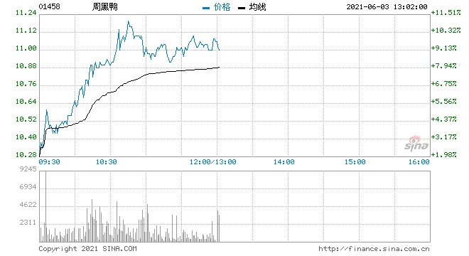大和周黑鸭给予买入评级目标价升至13港元