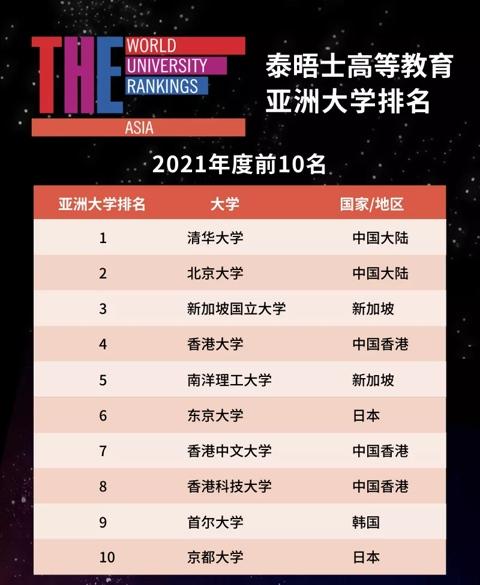泰晤士高等教育亚洲大学最新排名出炉清北位列前二