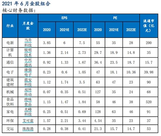 太平洋证券5月金股组合盈利12.07%6月荐股名单出炉