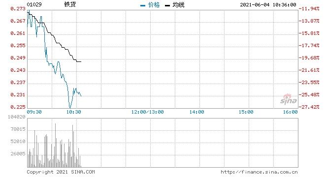 铁货重挫逾20%股价暂现三连阴
