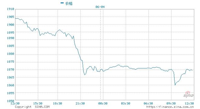 因铜黄金价格回落矿业股普遍抛售