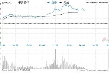 快讯银行股午后拉升平安银行等多股大涨