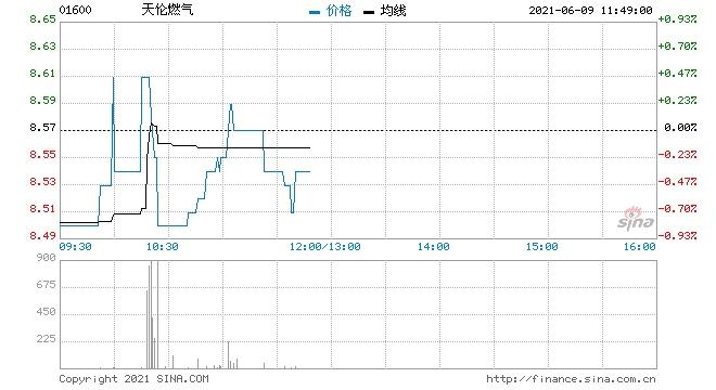 招银国际天伦燃气维持买入评级目标价维持9.9港元