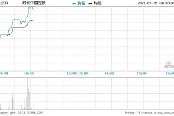 时代中国控股回购40.8万股涉资346.8万元