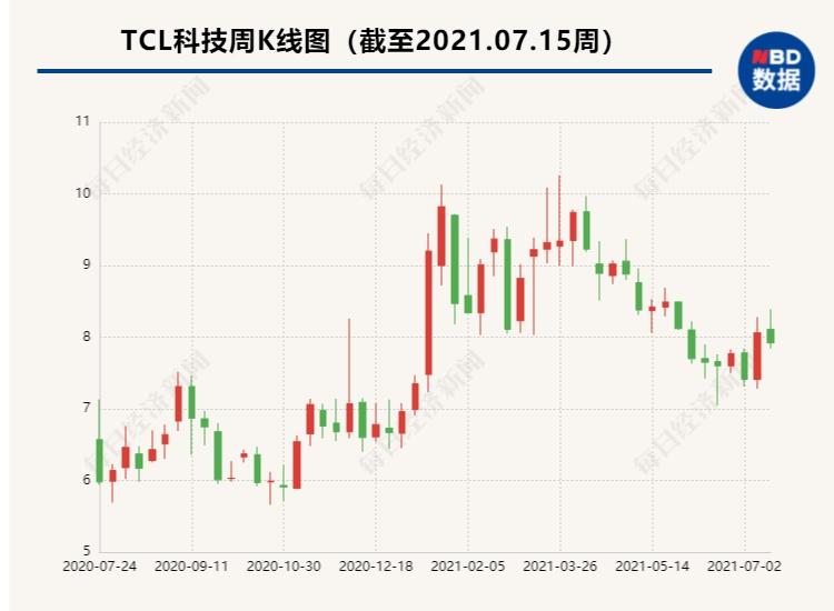 TCL科技预计上半年净利增长超7倍面板的周期性能被克服吗