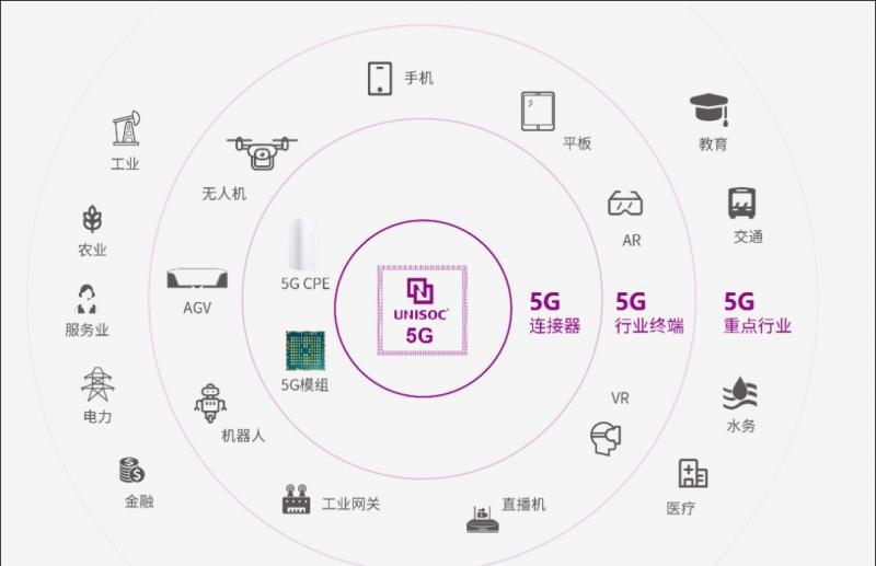 智能手机业务增长4倍紫光展锐称5G时代必须回到中国
