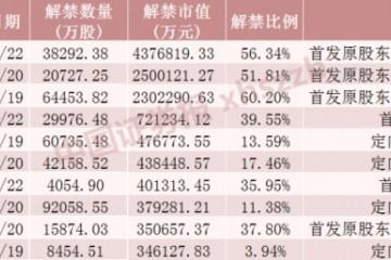 科创板解禁潮开闸这些股票流通盘将增超2倍部分股票解禁收益率超6倍(名单)