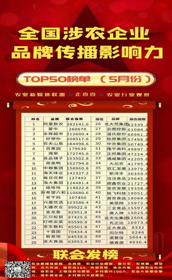 永辉超市上榜TOP3!全国涉农企业品牌传播影响力榜单发布
