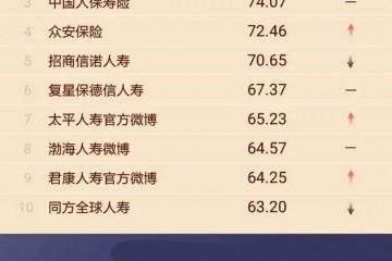 保险机构微博影响力哪家强国华人寿跌出前十