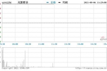快讯锂电池板块再掀涨停潮兆新股份中国宝安等多股涨停