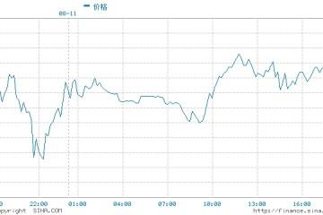黄金触底反弹欧洲投资者向黄金ETF投资了将近10亿美元